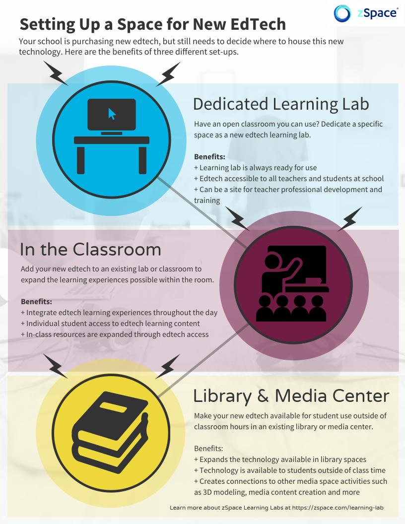 Infographic about setting up a space for education technology (edtech)