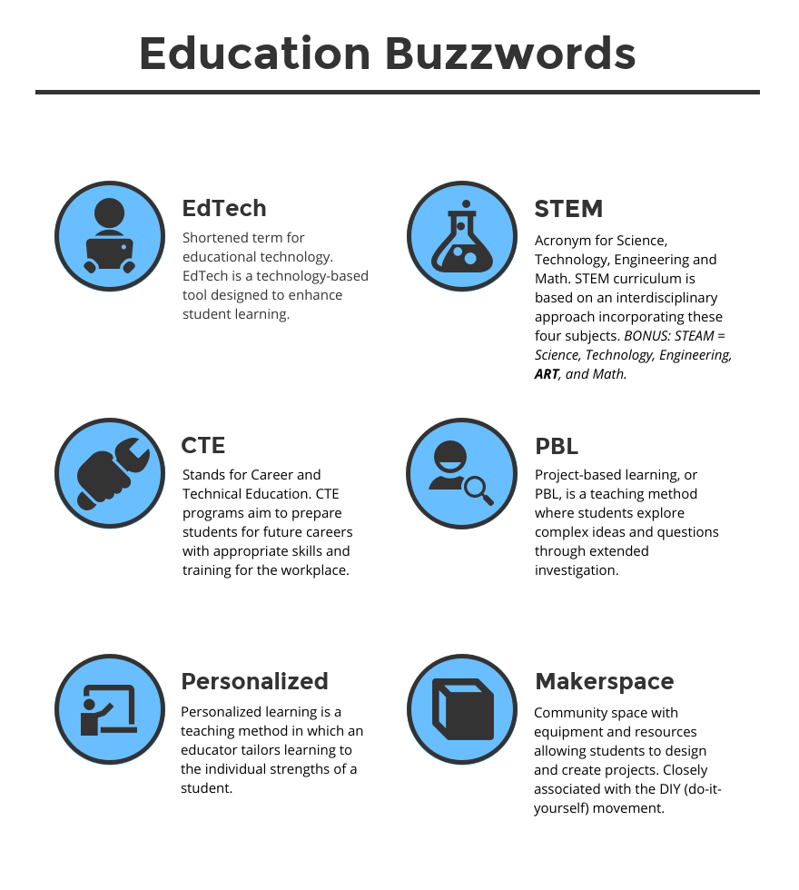 Infographic about Education Buzzwords.